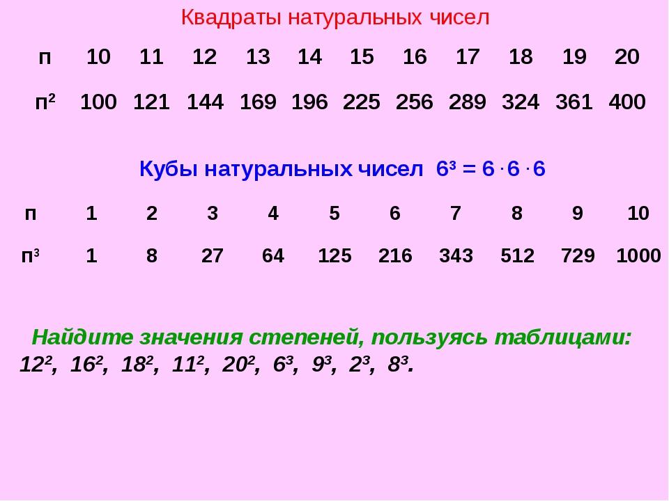 Квадраты натуральных чисел Кубы натуральных чисел 63 = 6 . 6 . 6 Найдите знач...