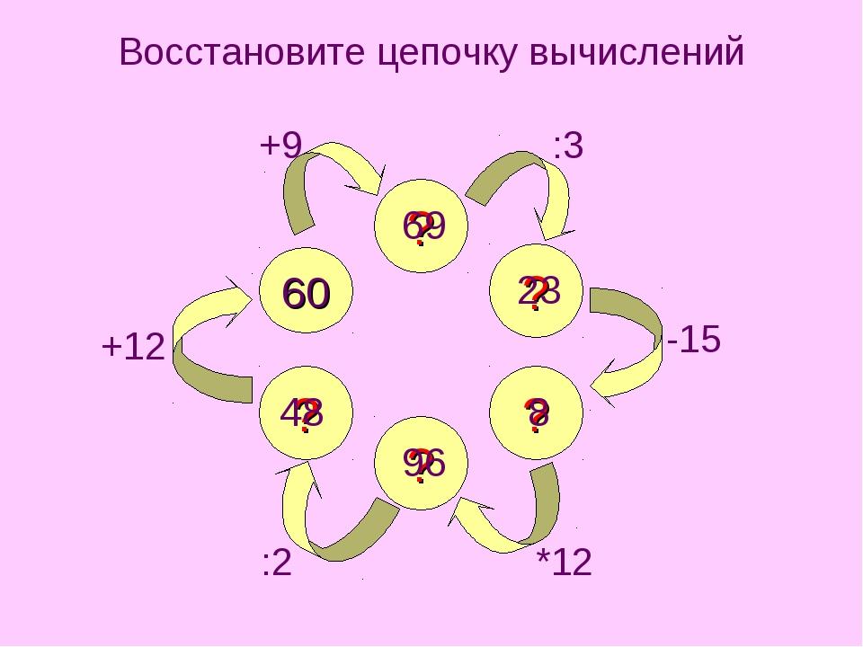 Восстановите цепочку вычислений ? ? ? ? ? 60 +9 :3 -15 *12 :2 +12 69 23 8 96 48
