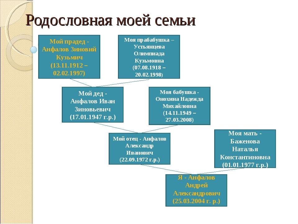 Родословная моей семьи Я - Анфалов Андрей Александрович (25.03.2004 г. р.) Мо...