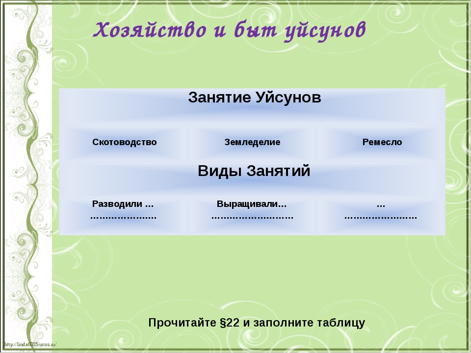 Хозяйство и быт уйсунов Прочитайте §22 и заполните таблицу Занятие Уйсунов С...