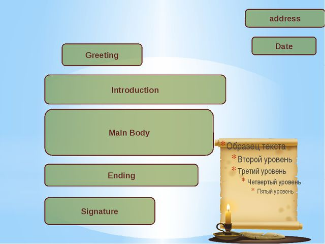Date Greeting Introduction address Main Body Ending Signature
