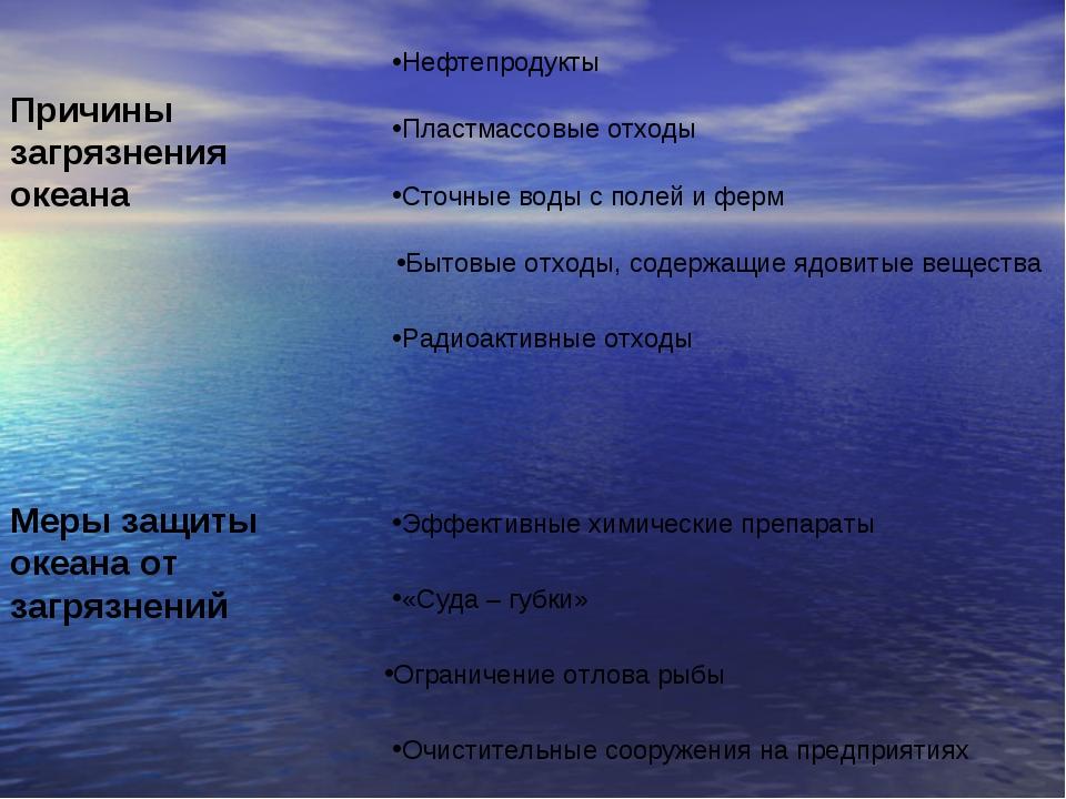 Причины загрязнения океана Нефтепродукты Пластмассовые отходы Сточные воды с...