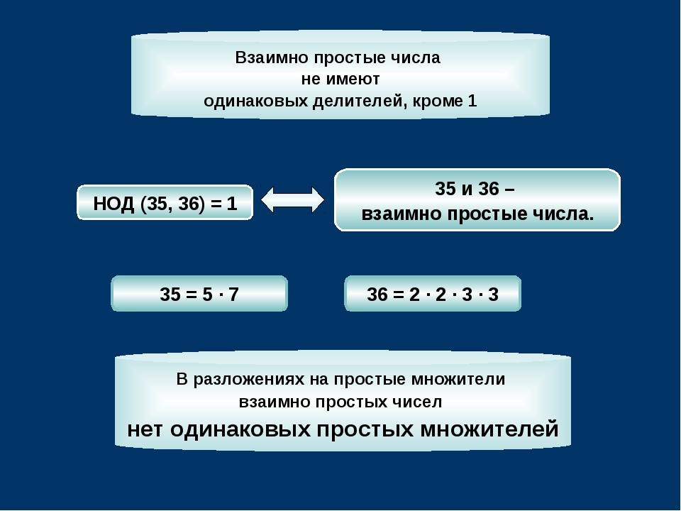 35 и 36 – взаимно простые числа. НОД (35, 36) = 1 35 = 5 · 7 36 = 2 · 2 · 3 ·...