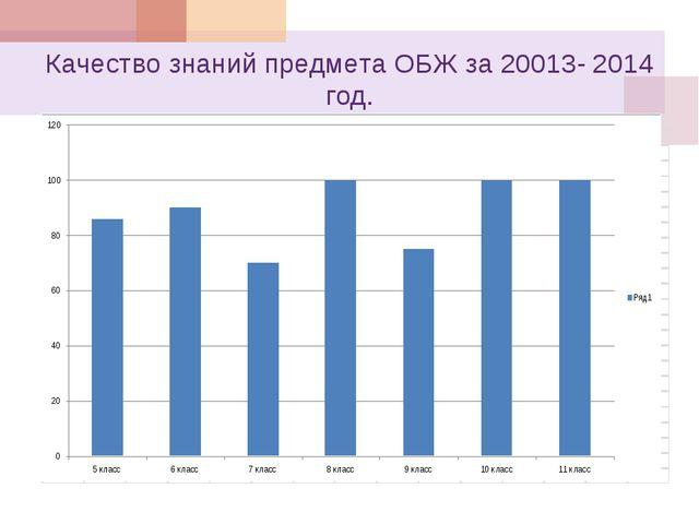 Качество знаний предмета ОБЖ за 20013- 2014 год.