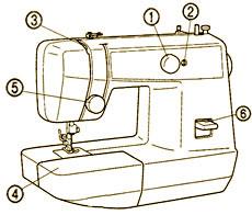 Устройство швейной машинки