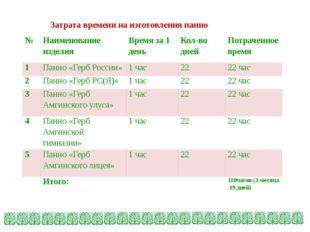 Затрата времени на изготовления панно № Наименование изделия Время за 1 день