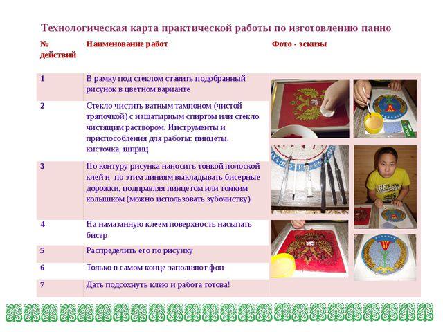 Технологическая карта практической работы по изготовлению панно № действий На...