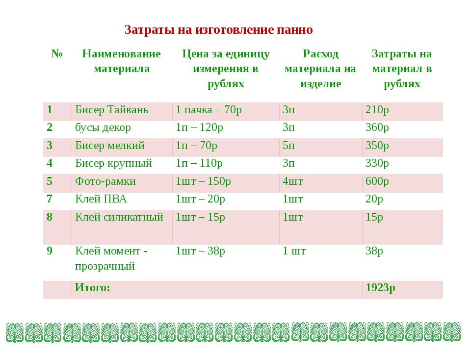 Затраты на изготовление панно № Наименование материала Цена за единицу измере...