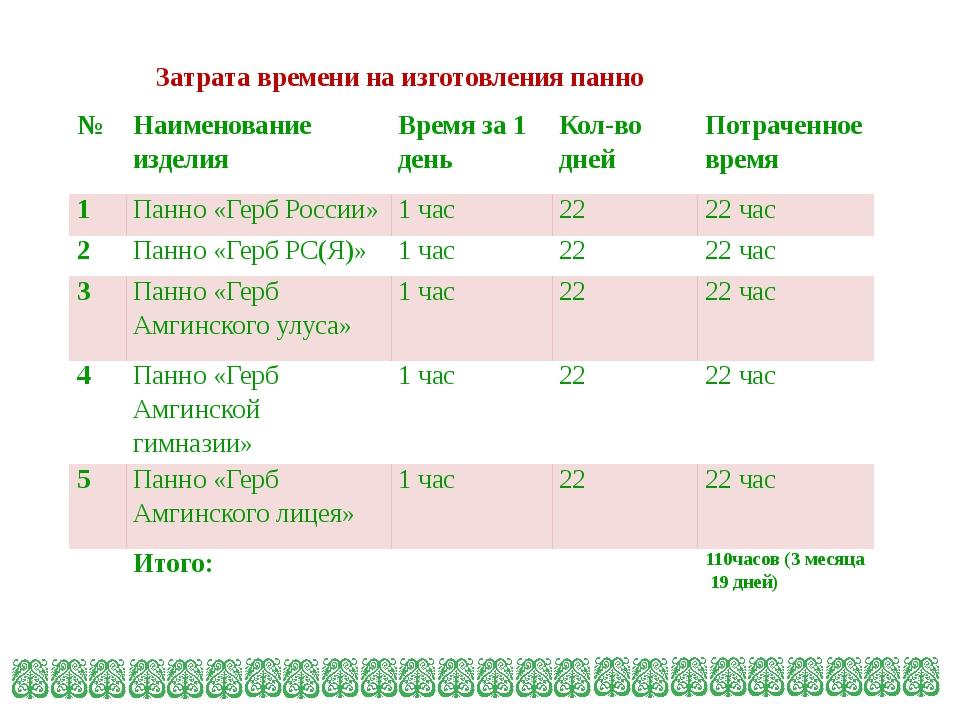 Затрата времени на изготовления панно № Наименование изделия Время за 1 день...