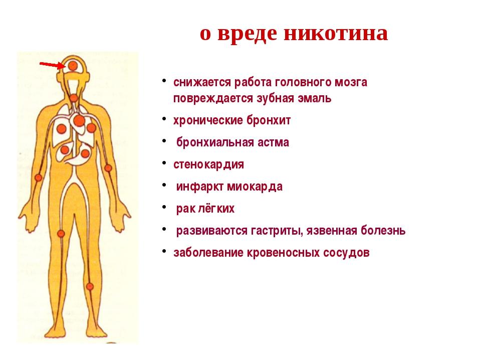 о вреде никотина снижается работа головного мозга повреждается зубная эмаль х...
