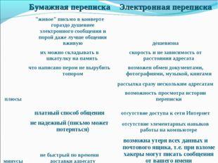 """Бумажная перепискаЭлектронная переписка плюсы""""живое"""" письмо в конверте го"""