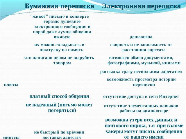 """Бумажная перепискаЭлектронная переписка плюсы""""живое"""" письмо в конверте го..."""