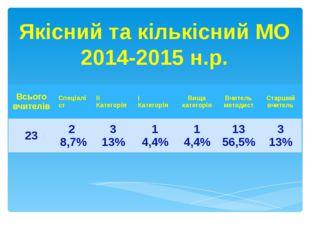 Якісний та кількісний МО 2014-2015 н.р. Всьоговчителів Спеціаліст ІІ Категорі