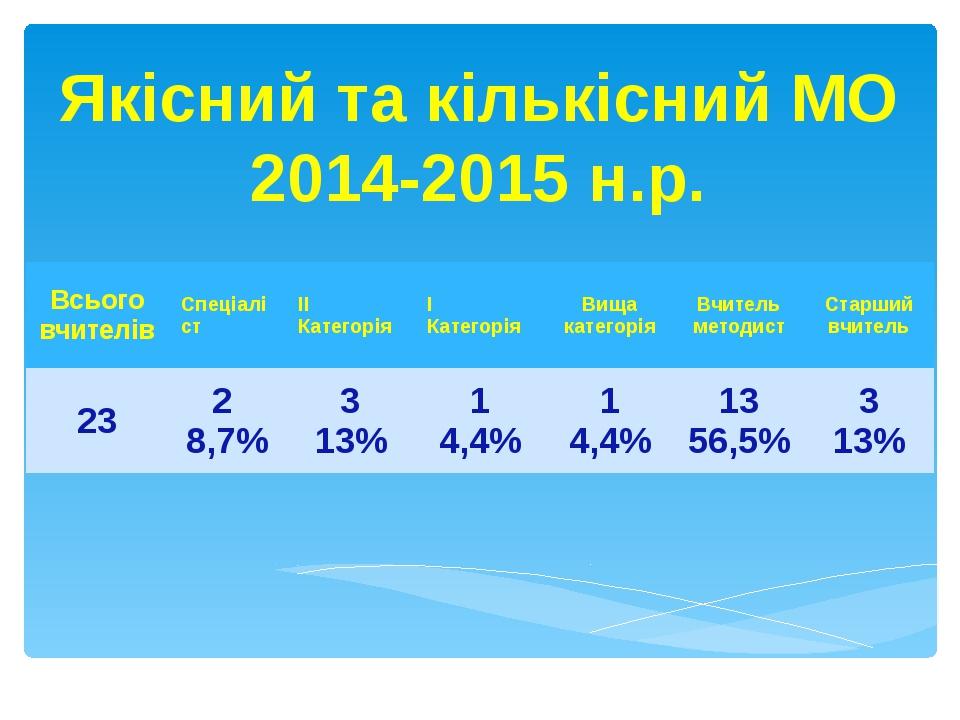 Якісний та кількісний МО 2014-2015 н.р. Всьоговчителів Спеціаліст ІІ Категорі...