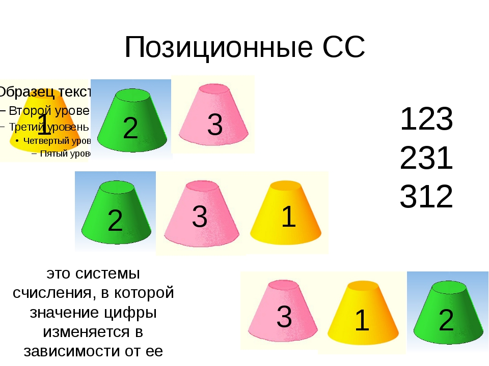Позиционные СС 1 2 3 1 2 3 1 2 3 это системы счисления, в которой значение ци...