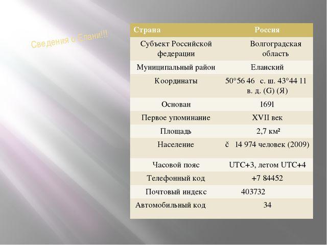 Сведения о Елани!!! Страна Россия Субъект Российской федерации Волгоградская...