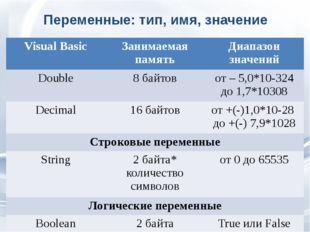Переменные: тип, имя, значение VisualBasic Занимаемаяпамять Диапазон значений