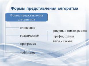 Формы представления алгоритма рисунки, пиктограммы Формы представления алгори