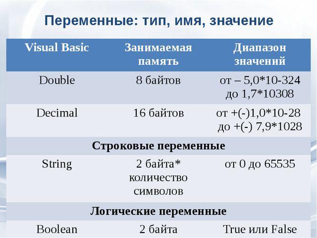 Переменные: тип, имя, значение VisualBasic Занимаемаяпамять Диапазон значений...