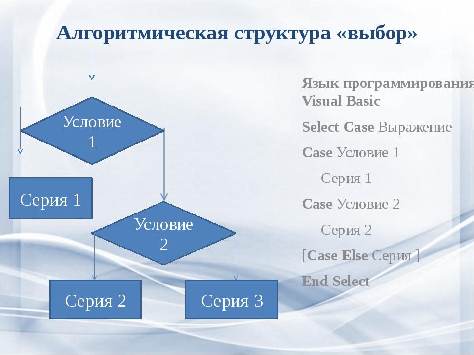 Алгоритмическая структура «выбор» Язык программирования Visual Basic Select C...