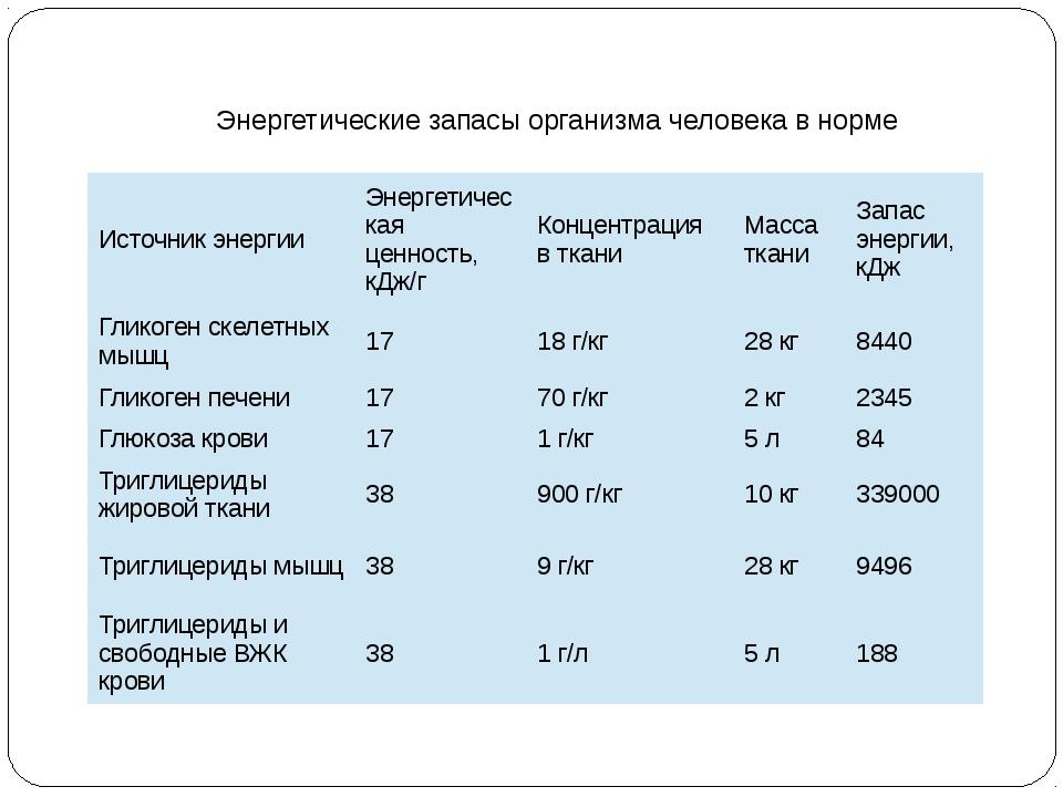 Энергетические запасы организма человека в норме Источник энергии Энергетичес...