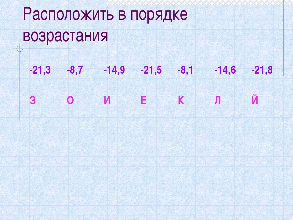 Расположить в порядке возрастания -21,3 -8,7-14,9-21,5-8,1-14,6-21,8 З...
