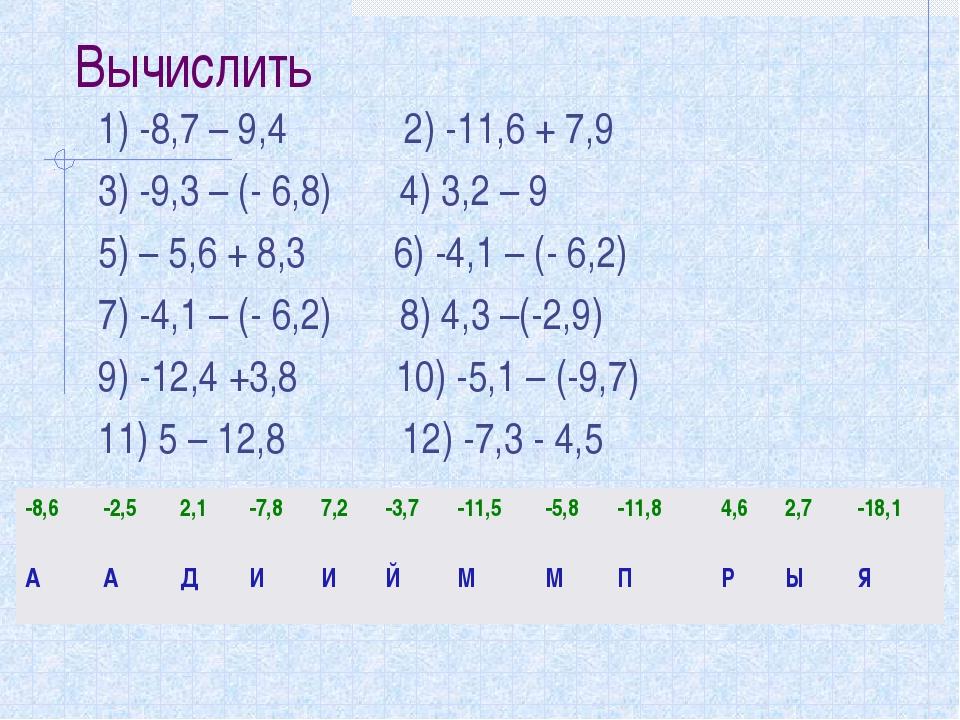 Вычислить 1) -8,7 – 9,4 2) -11,6 + 7,9 3) -9,3 – (- 6,8) 4) 3,2 – 9 5) – 5,6...
