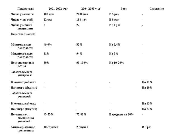 Показатели2001-2002 уч.г2004-2005 уч.гРостСнижение Число учащихся400 чел...