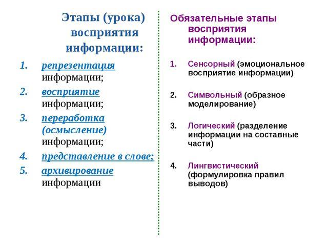 Этапы (урока) восприятия информации: репрезентация информации; восприятие инф...