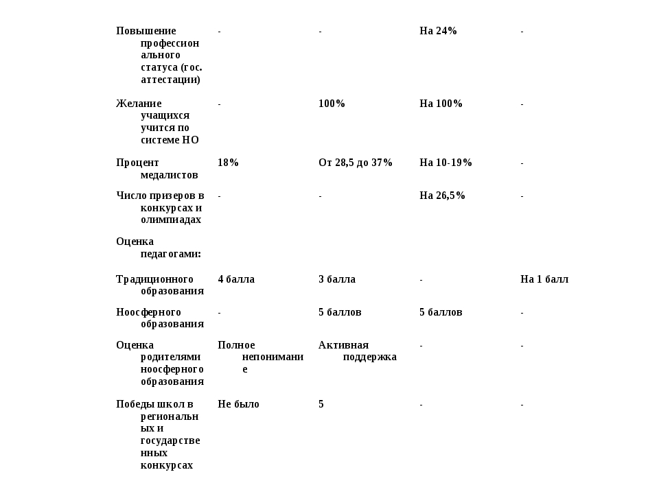 Повышение профессионального статуса (гос. аттестации)--На 24%- Желание уч...