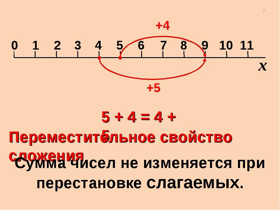 +4 +5 5 + 4 = 4 + 5 Переместительное свойство сложения Сумма чисел не изменяе...