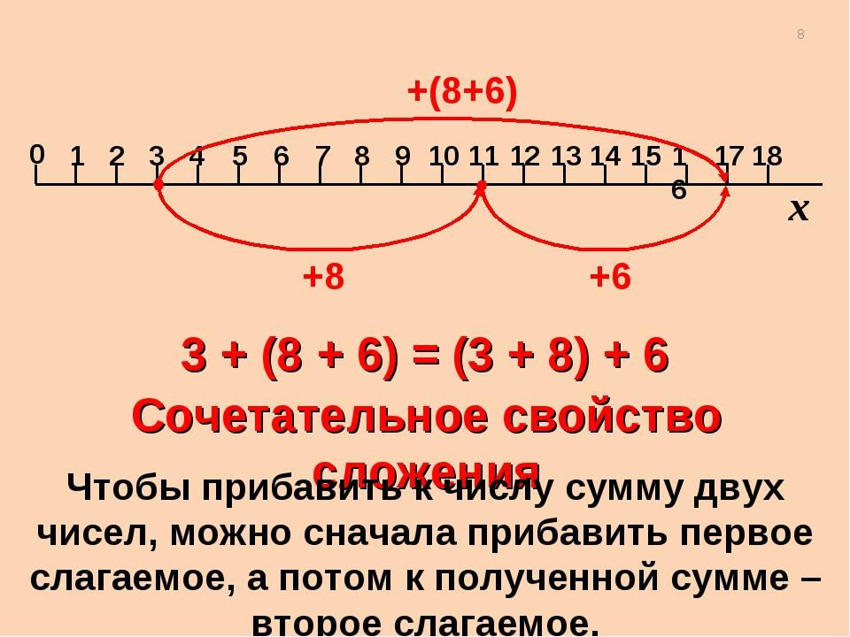 +8 +(8+6) +6 3 + (8 + 6) = (3 + 8) + 6 Сочетательное свойство сложения Чтобы...