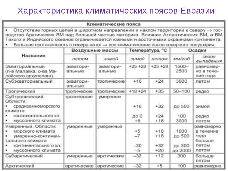 Характеристика климатических поясов Евразии