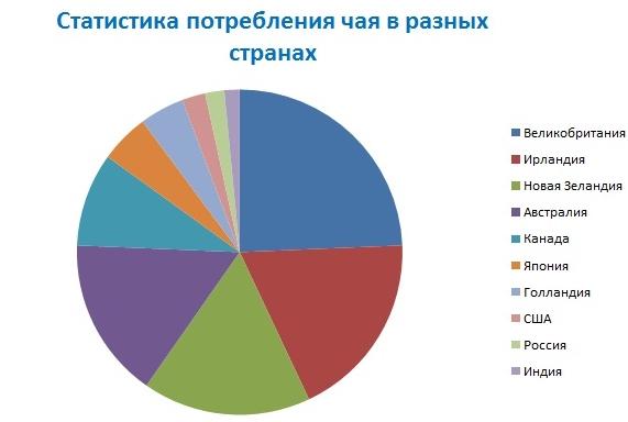 1353818615_statistika-potrebleniya-chaya-v-raznyh-stranah.jpg