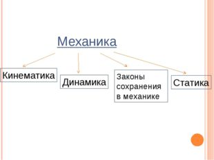 Механика Кинематика Динамика Законы сохранения в механике Статика