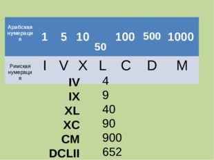 IV IX XL XC CM DCLII 4 9 40 90 900 652  Арабская нумерация 1 5 10 50