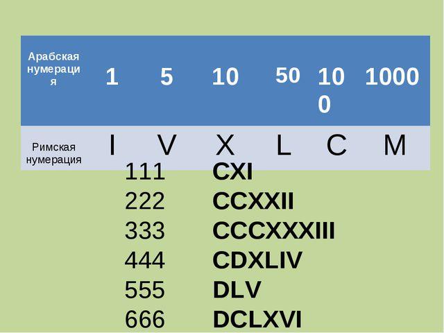 111 222 333 444 555 666 CXI CCXXII CCCXXXIII CDXLIV DLV DCLXVI  Арабская...