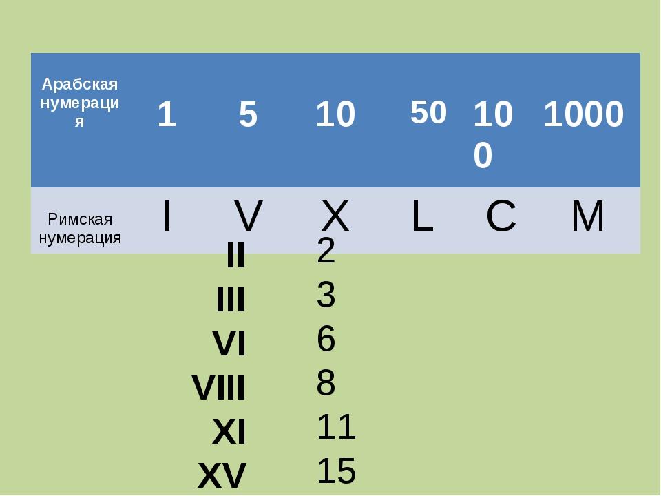 II III VI VIII XI XV 2 3 6 8 11 15  Арабская нумерация 1 5 10 50 10...