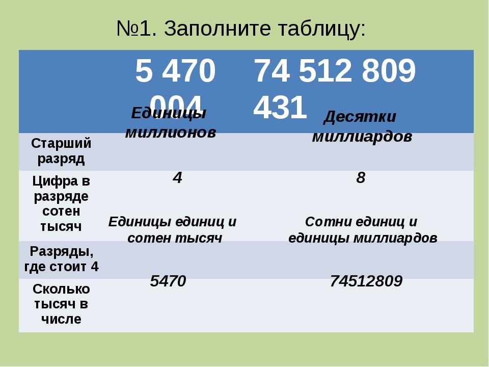 Единицы миллионов Десятки миллиардов 4 8 Единицы единиц и сотен тысяч Сотни е...