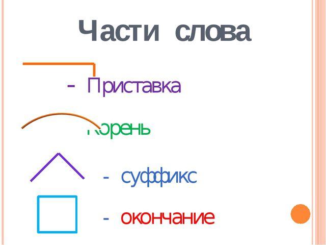 Части слова - Приставка - Корень - суффикс - окончание