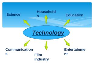 Technology Science Households Education Communications Film industry Enterta