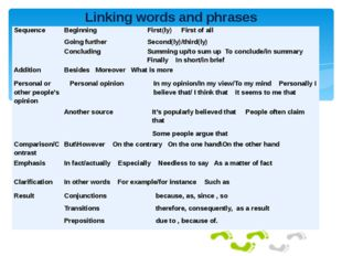 Linking words and phrases Sequence Beginning First(ly) First of all Going fu