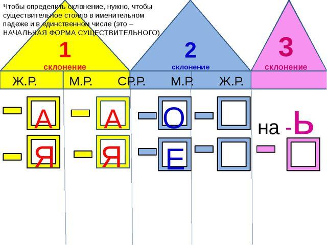1 склонение 2 склонение Ж.Р. М.Р. СР.Р. М.Р. Ж.Р. Чтобы определить склонение,...