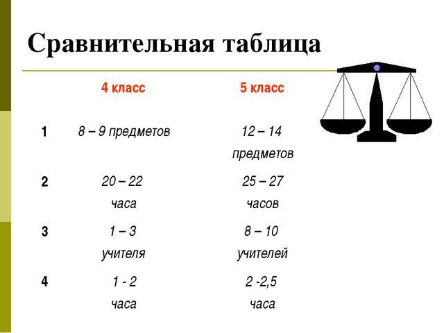 Сравнительная таблица 4 класс5 класс 18 – 9 предметов12 – 14 предметов 2...