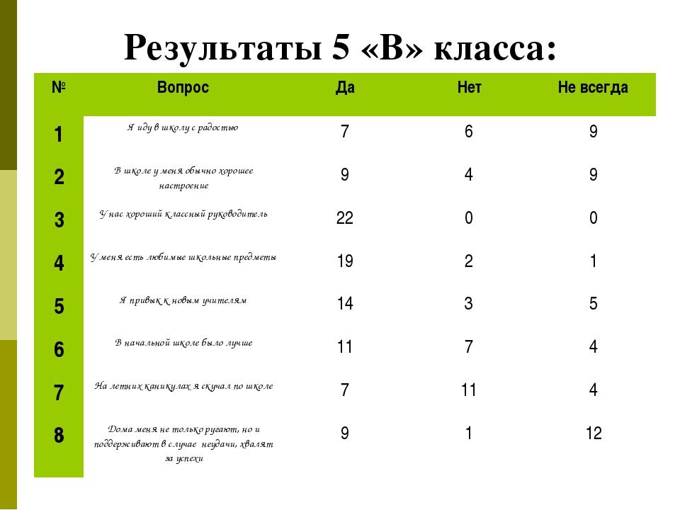 Результаты 5 «В» класса: