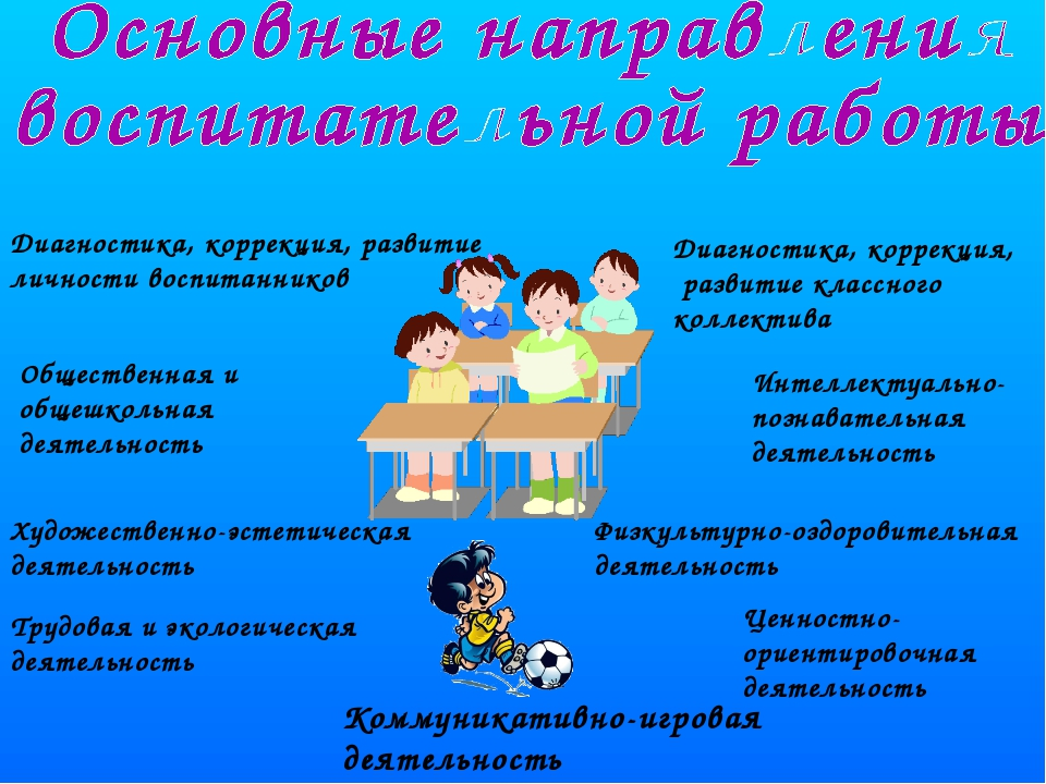 Диагностика, коррекция, развитие личности воспитанников Диагностика, коррекци...