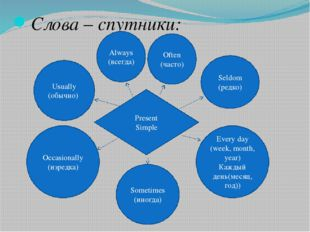 Слова – спутники: Always (всегда) Often (часто) Every day (week, month, year)