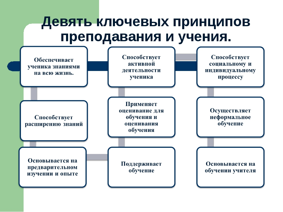 Девять ключевых принципов преподавания и учения.