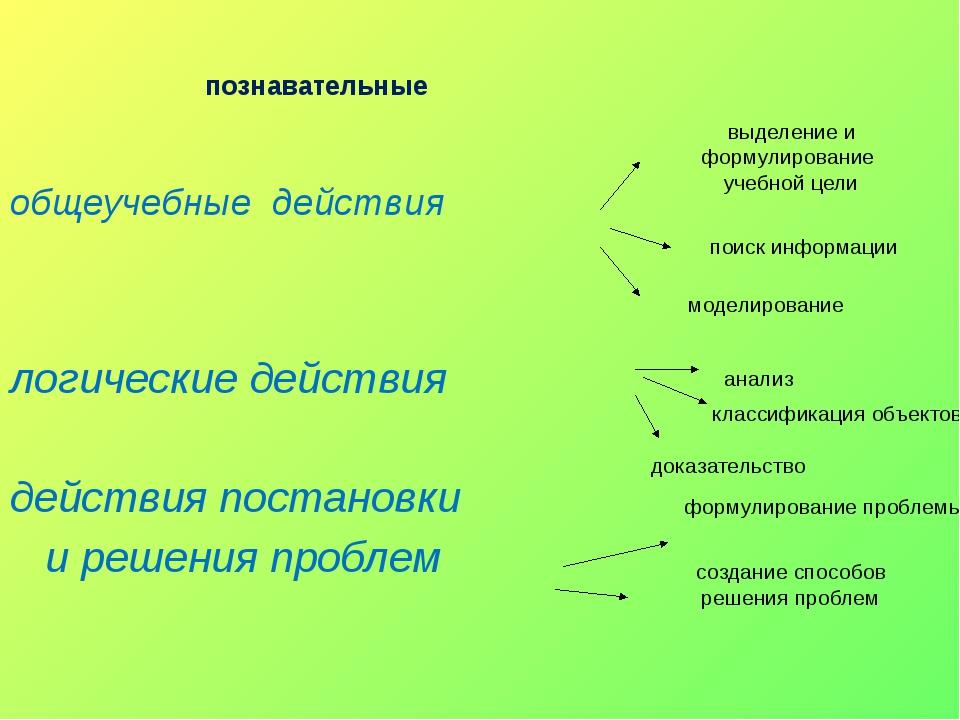 общеучебные действия логические действия действия постановки и решения пробле...