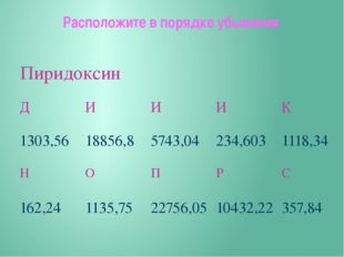 Расположите в порядке убывания Пиридоксин Д И И И К 1303,56 18856,8 5743,04 2
